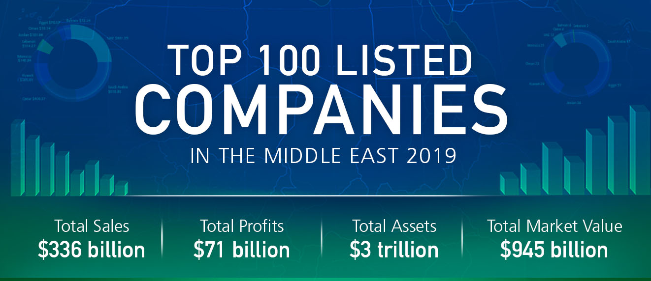 Top 100 Listed Companies In The Middle East 2019