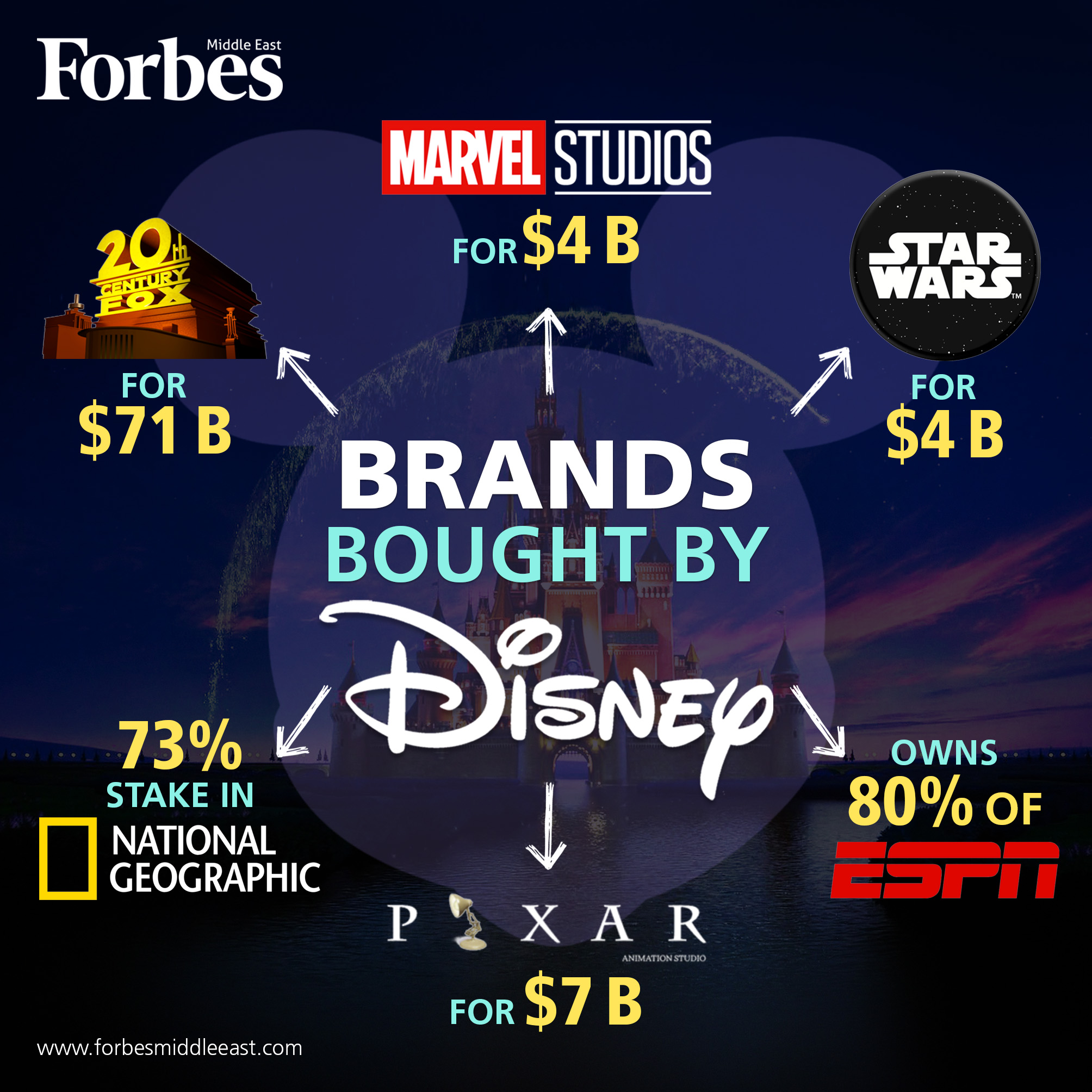 Did You Know Disney Owned These Brands?