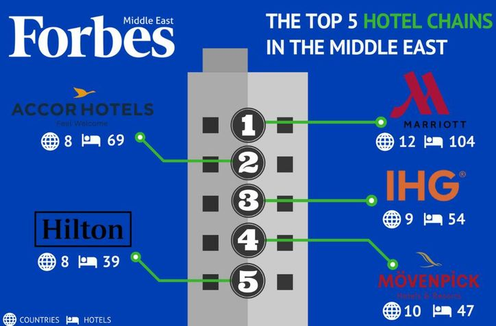 top hotel chains me