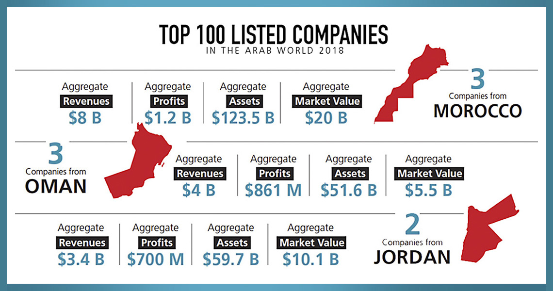 Top 100 Listed Companies In The Arab World 2018 - Forbes