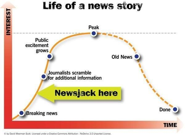 Newsjacking 101 And The Battleground For Online Attention