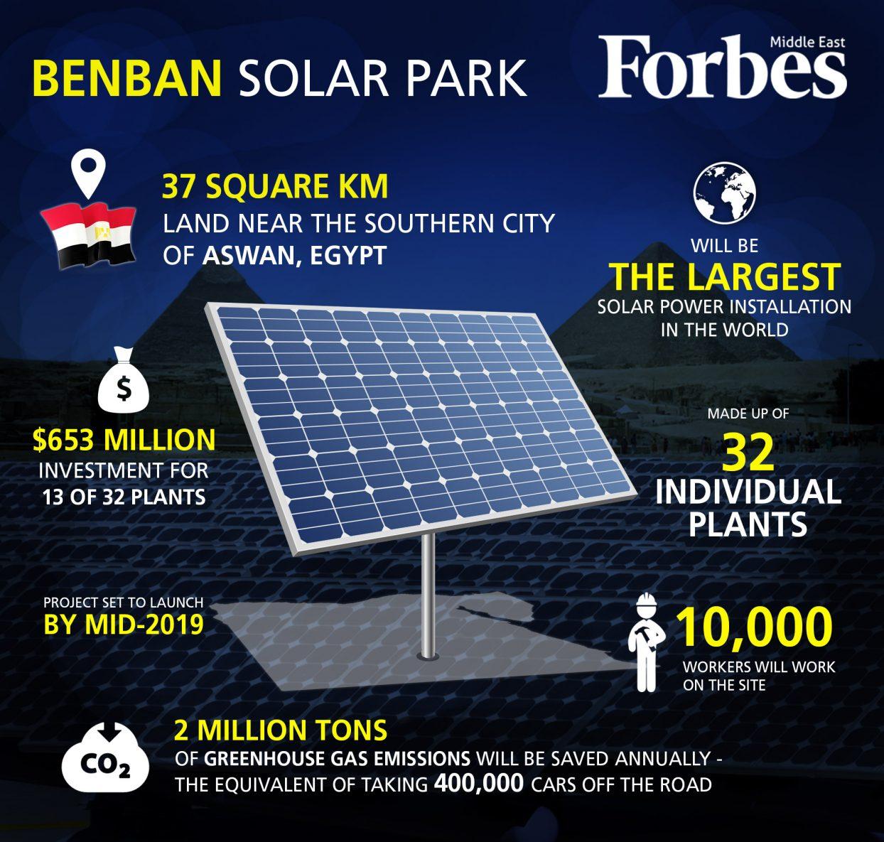 benban solar park 1244x1185