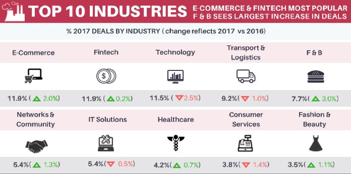 top industries