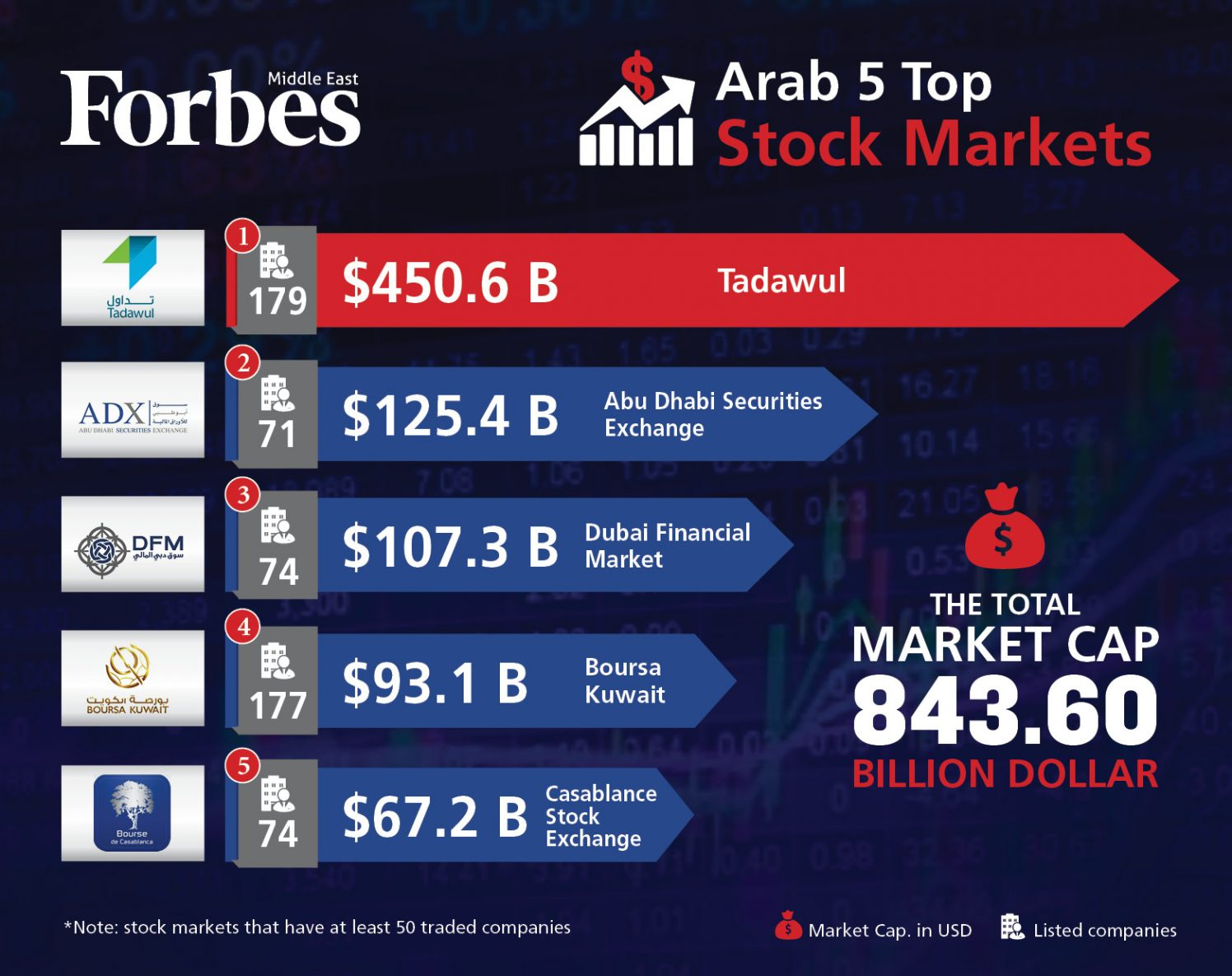 Top 5 Arab Stock Markets - Forbes Middle East