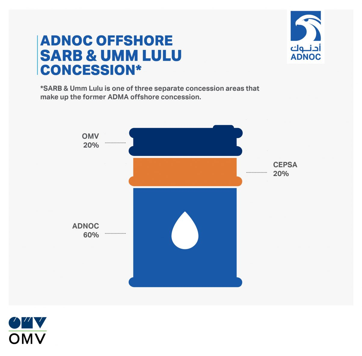 Austria's OMV Signs $1.5 Billion Offshore Oil Production Deal With ADNOC