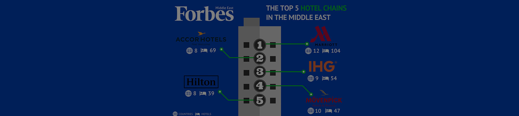 The Largest Hotel Chains In The Middle East